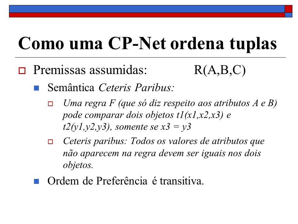 Como uma CP-Net ordena tuplas