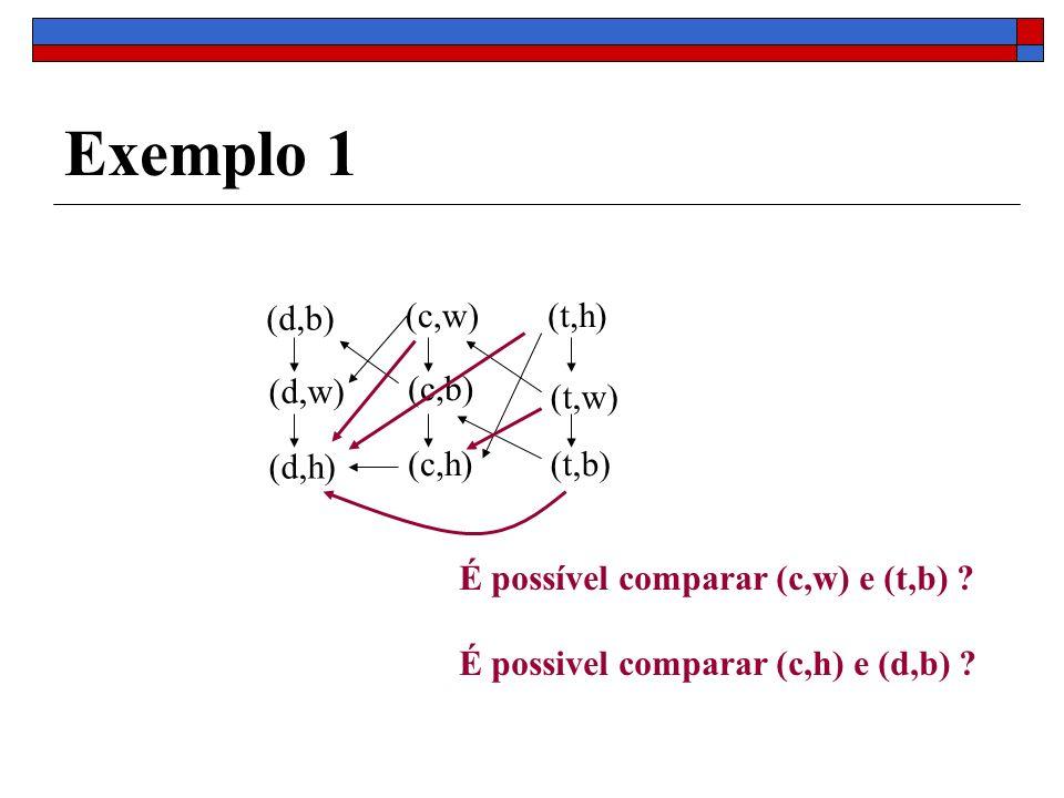 Exemplo 1 (d,b) (d,w) (d,h) (c,w) (c,b) (c,h) (t,h) (t,w) (t,b)