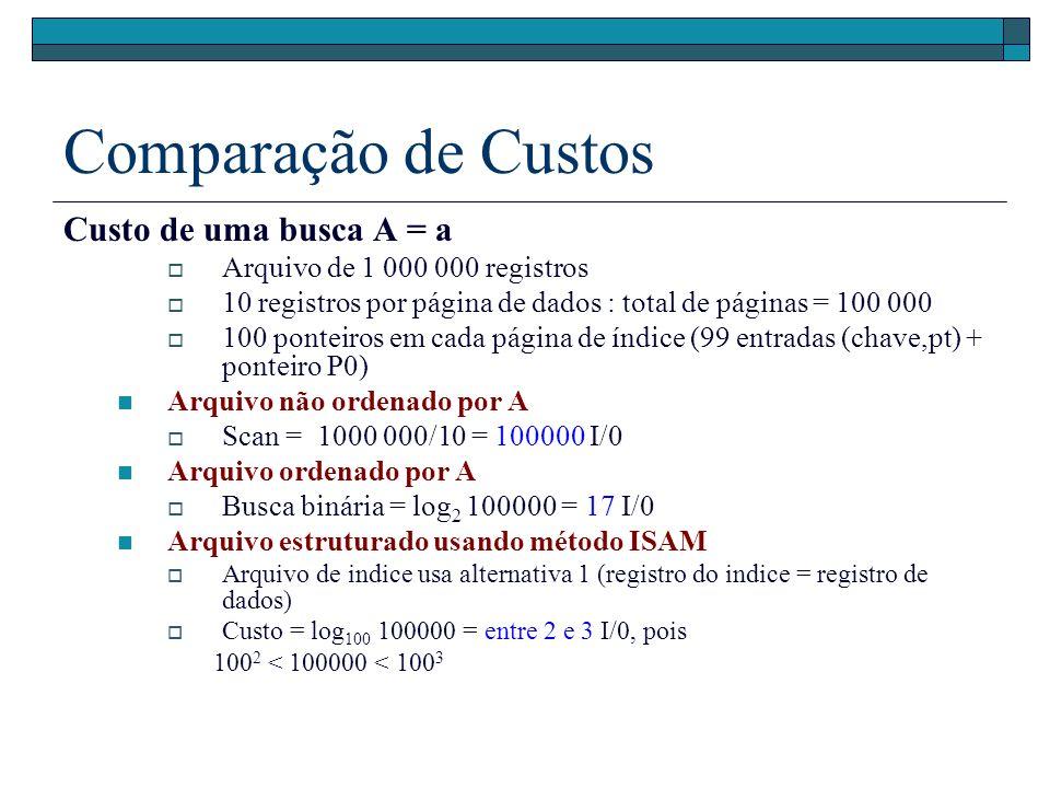 Comparação de Custos Custo de uma busca A = a