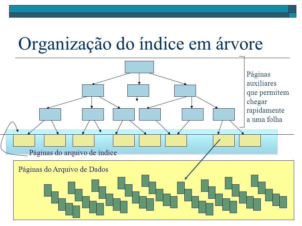 Organização do índice em árvore