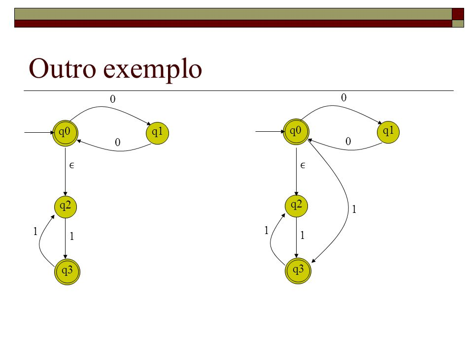 Outro exemplo q0 q1 q0 q1 ϵ ϵ q2 q2 1 1 1 1 1 q3 q3