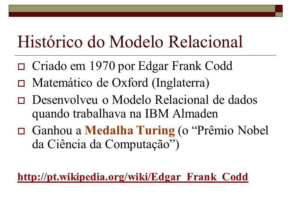 Histórico do Modelo Relacional
