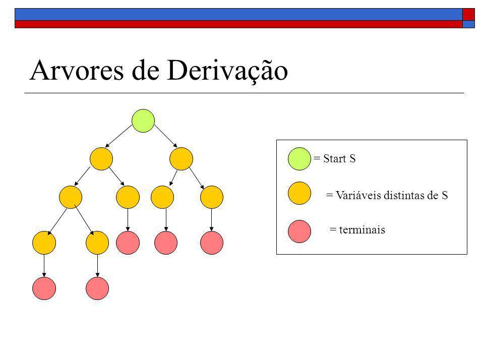 Arvores de Derivação = Start S = Variáveis distintas de S = terminais