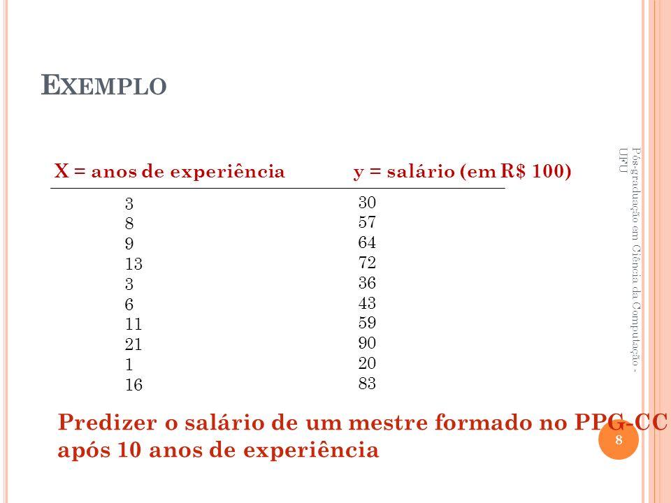 Exemplo Predizer o salário de um mestre formado no PPG-CC