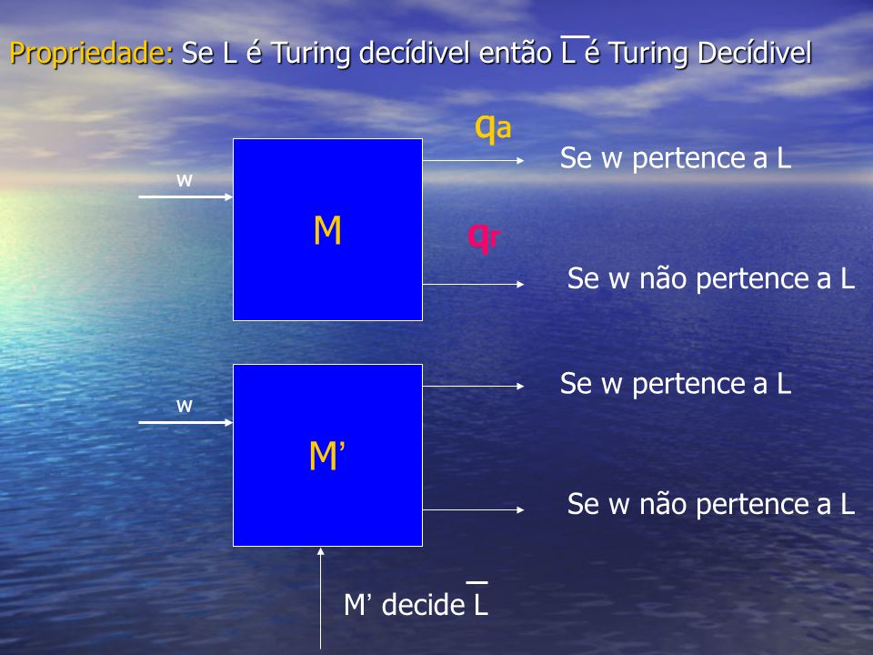 Propriedade: Se L é Turing decídivel então L é Turing Decídivel