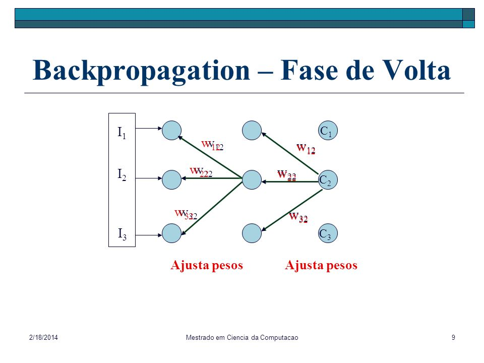 Backpropagation – Fase de Volta