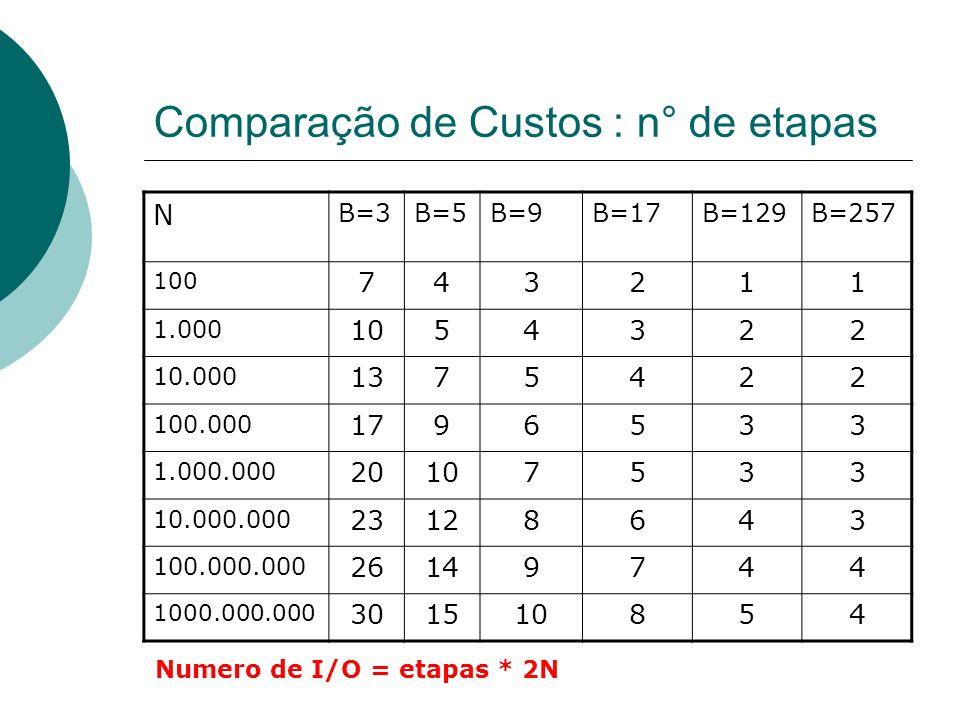 Comparação de Custos : n° de etapas