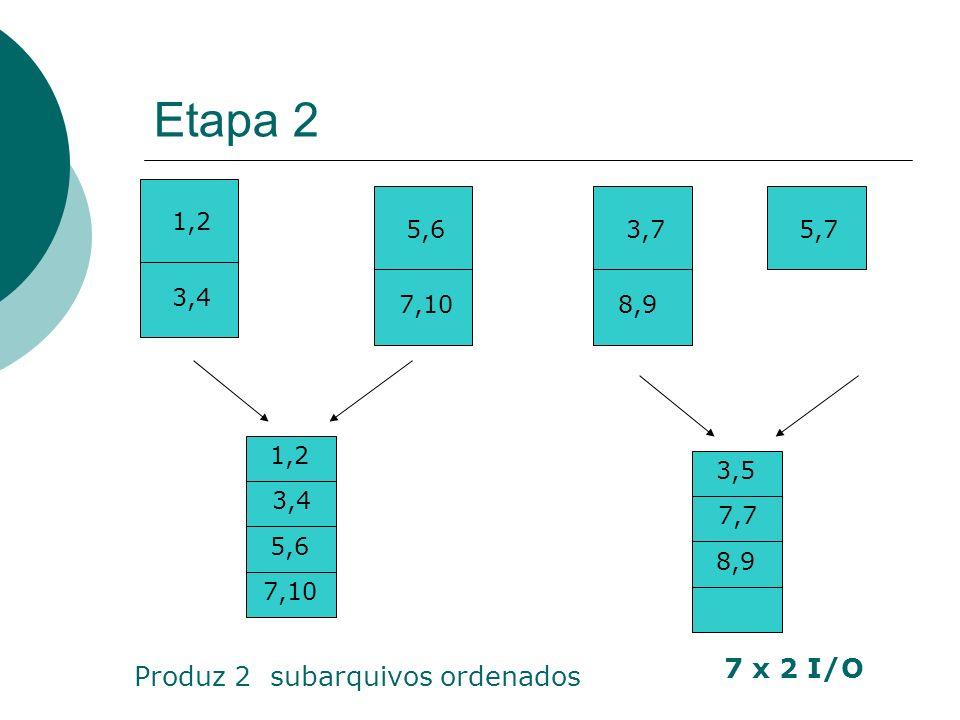 Etapa 2 7 x 2 I/O Produz 2 subarquivos ordenados 1,2 5,6 3,7 5,7 3,4