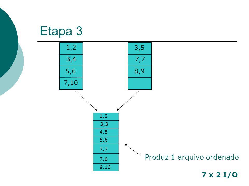 Etapa 3 Produz 1 arquivo ordenado 7 x 2 I/O 1,2 3,5 3,4 7,7 5,6 8,9