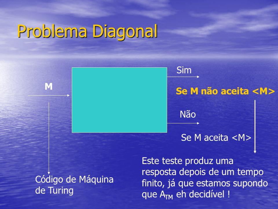Problema Diagonal Sim M Se M não aceita <M> Não