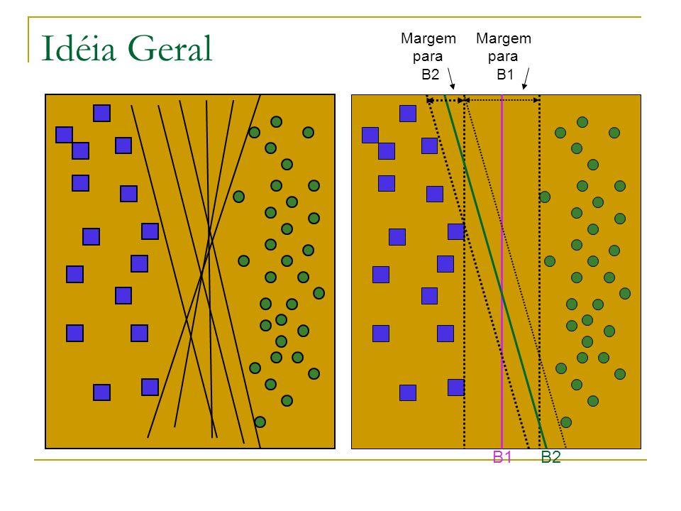 Idéia Geral Margem para B2 Margem para B1 B1 B2