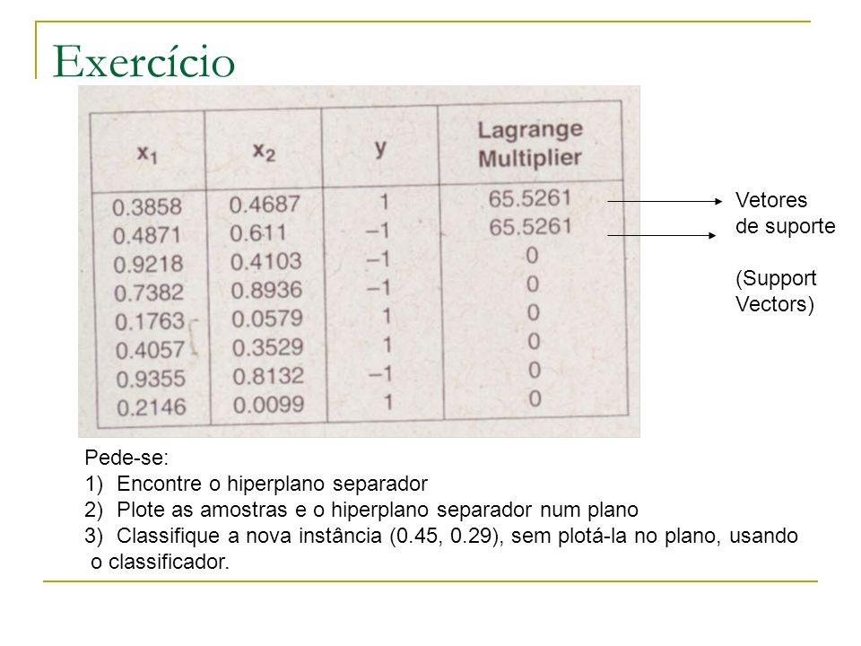 Exercício Vetores de suporte (Support Vectors) Pede-se: