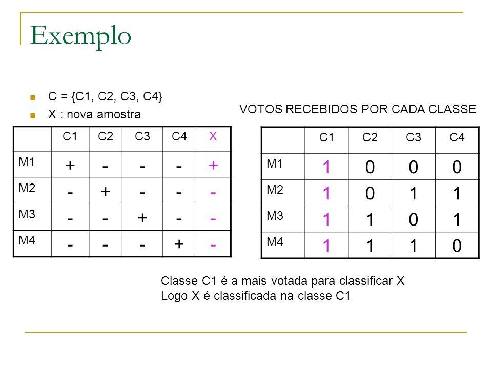 Exemplo + - 1 C = {C1, C2, C3, C4} X : nova amostra