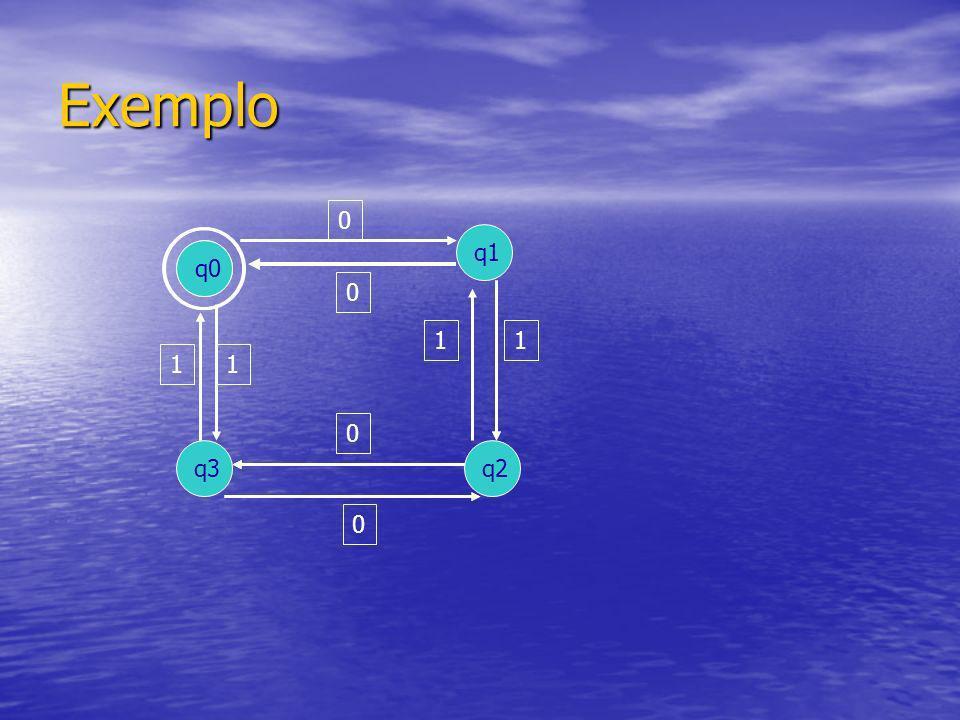 Exemplo q1 q0 q0 1 1 1 1 q3 q2