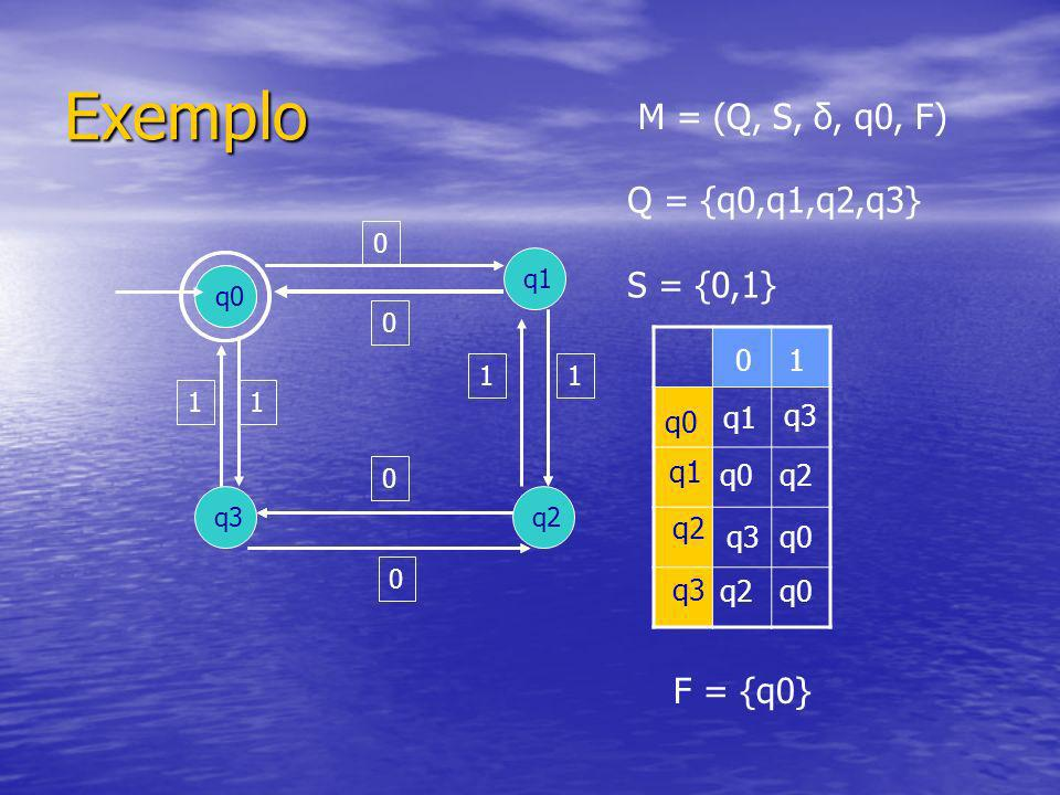 Exemplo M = (Q, S, δ, q0, F) Q = {q0,q1,q2,q3} S = {0,1} F = {q0} 1 q0