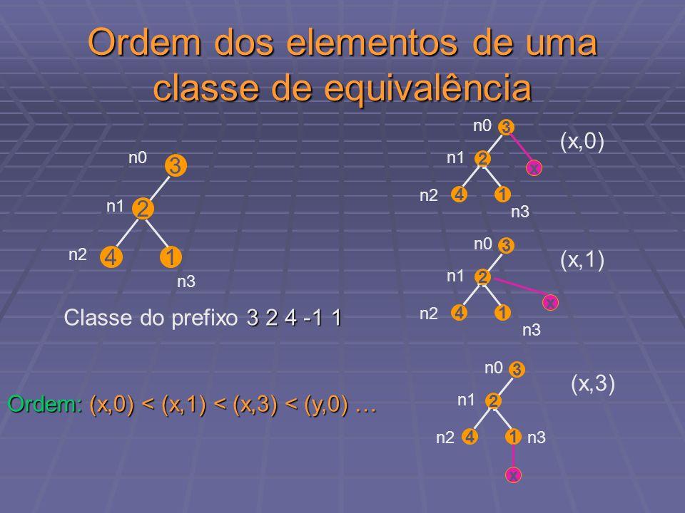 Ordem dos elementos de uma classe de equivalência
