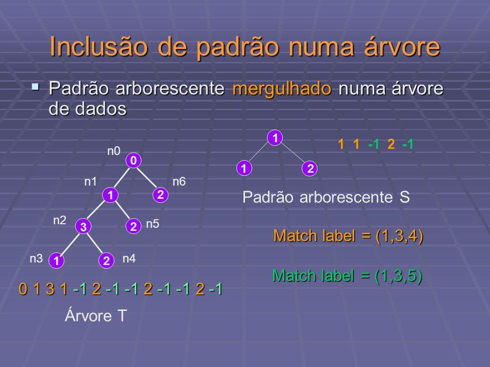 Inclusão de padrão numa árvore