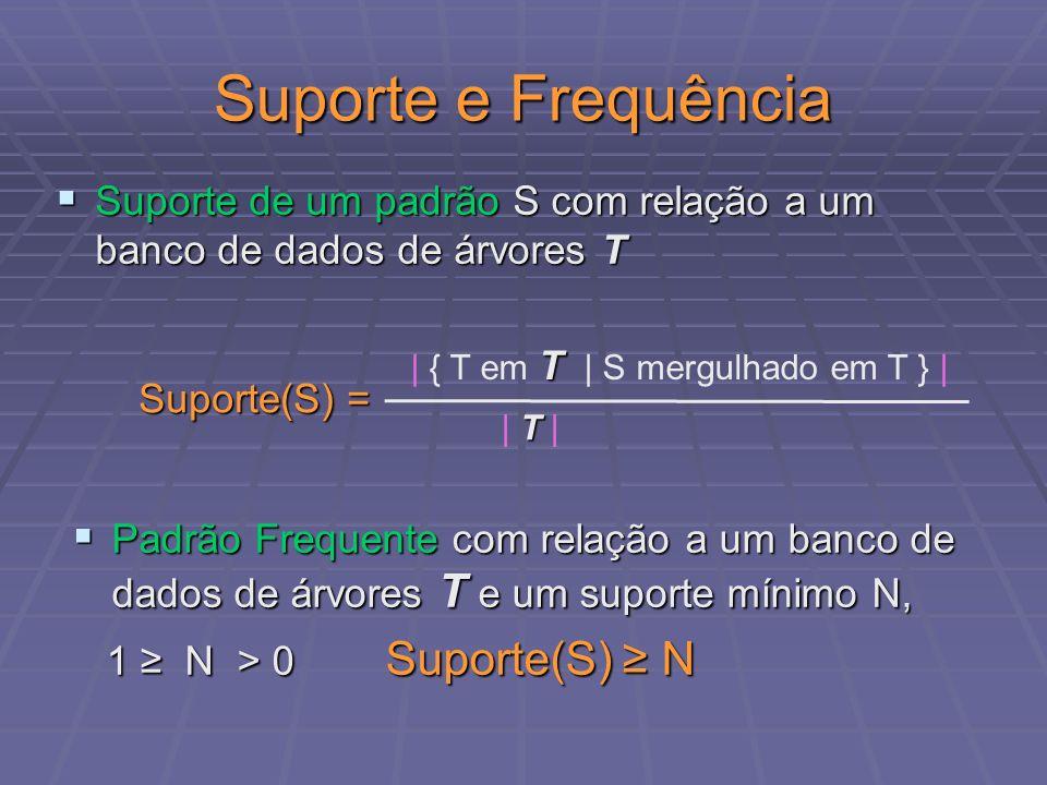 Suporte e Frequência Suporte de um padrão S com relação a um banco de dados de árvores T. | { T em T | S mergulhado em T } |