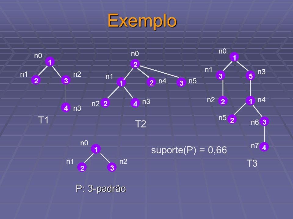 Exemplo T1 T2 suporte(P) = 0,66 T3 P: 3-padrão n0 n0 n0 1 1 2 n1 n3 n1