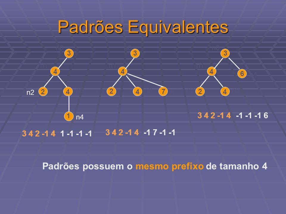Padrões Equivalentes Padrões possuem o mesmo prefixo de tamanho 4