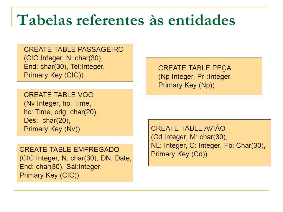Tabelas referentes às entidades