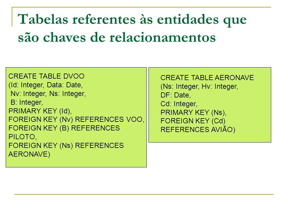 Tabelas referentes às entidades que são chaves de relacionamentos