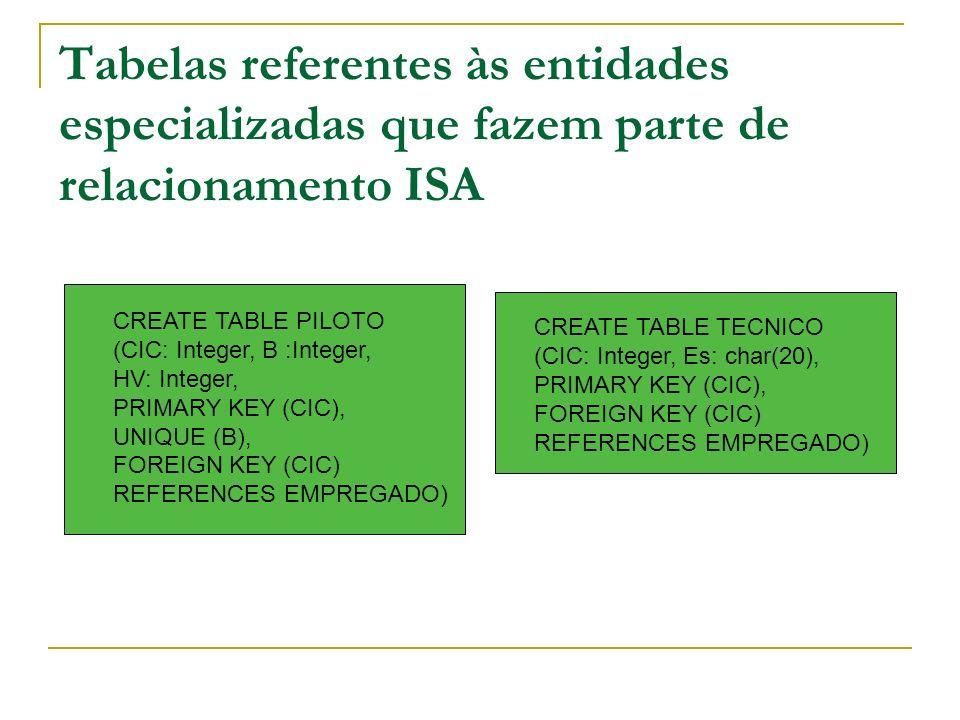 Tabelas referentes às entidades especializadas que fazem parte de relacionamento ISA