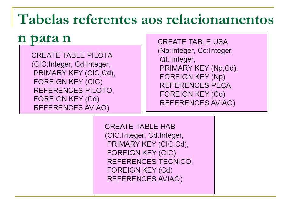 Tabelas referentes aos relacionamentos n para n
