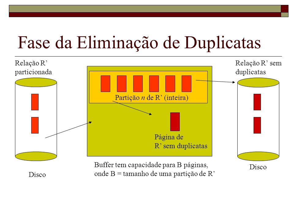 Fase da Eliminação de Duplicatas