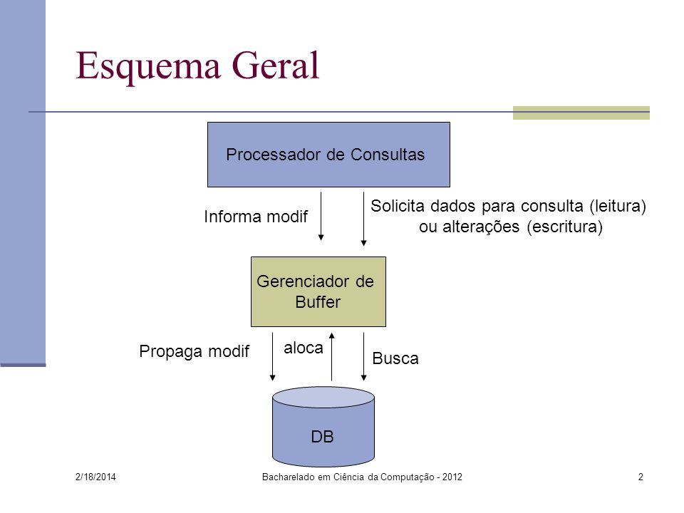 Esquema Geral Processador de Consultas