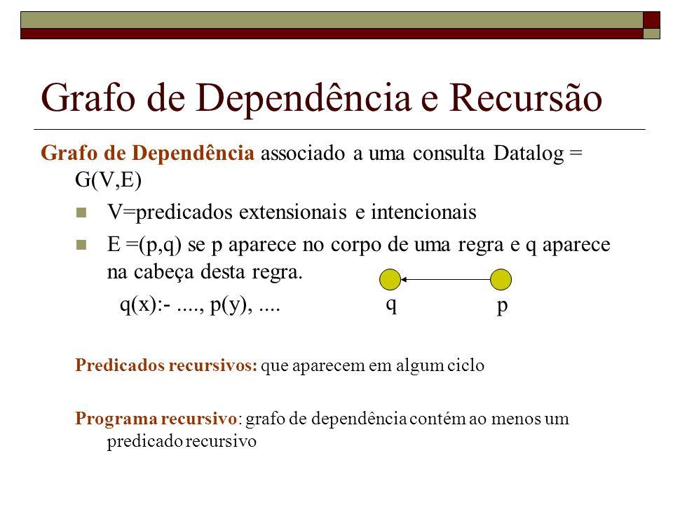 Grafo de Dependência e Recursão