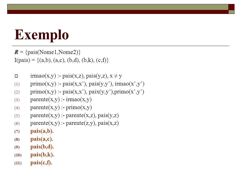 Exemplo R = {pais(Nome1,Nome2)}