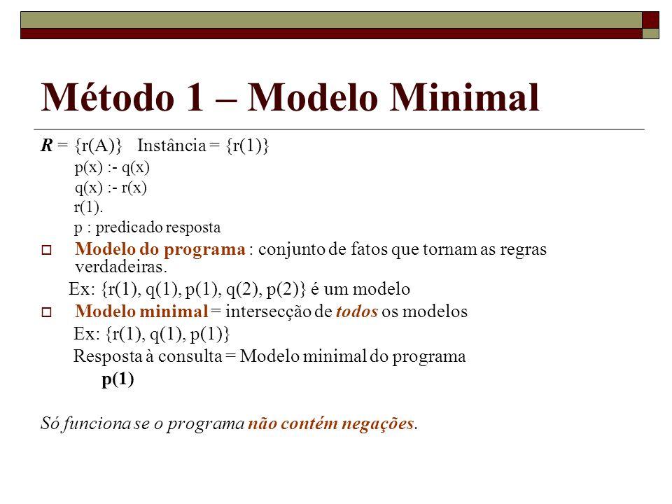 Método 1 – Modelo Minimal