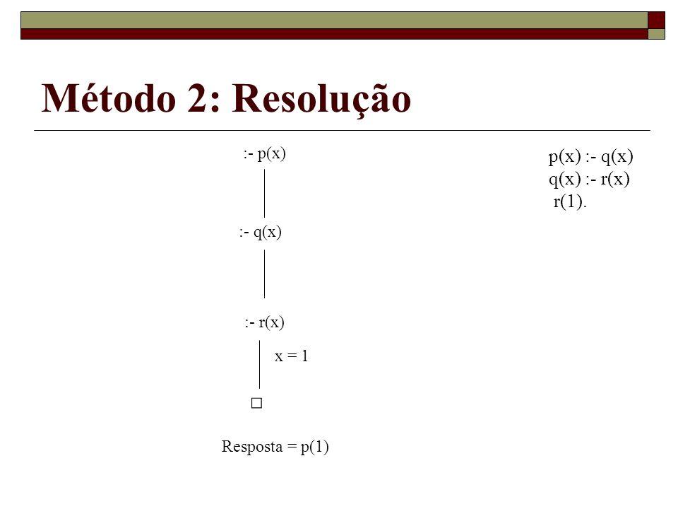 Método 2: Resolução □ p(x) :- q(x) q(x) :- r(x) r(1). :- p(x) :- q(x)