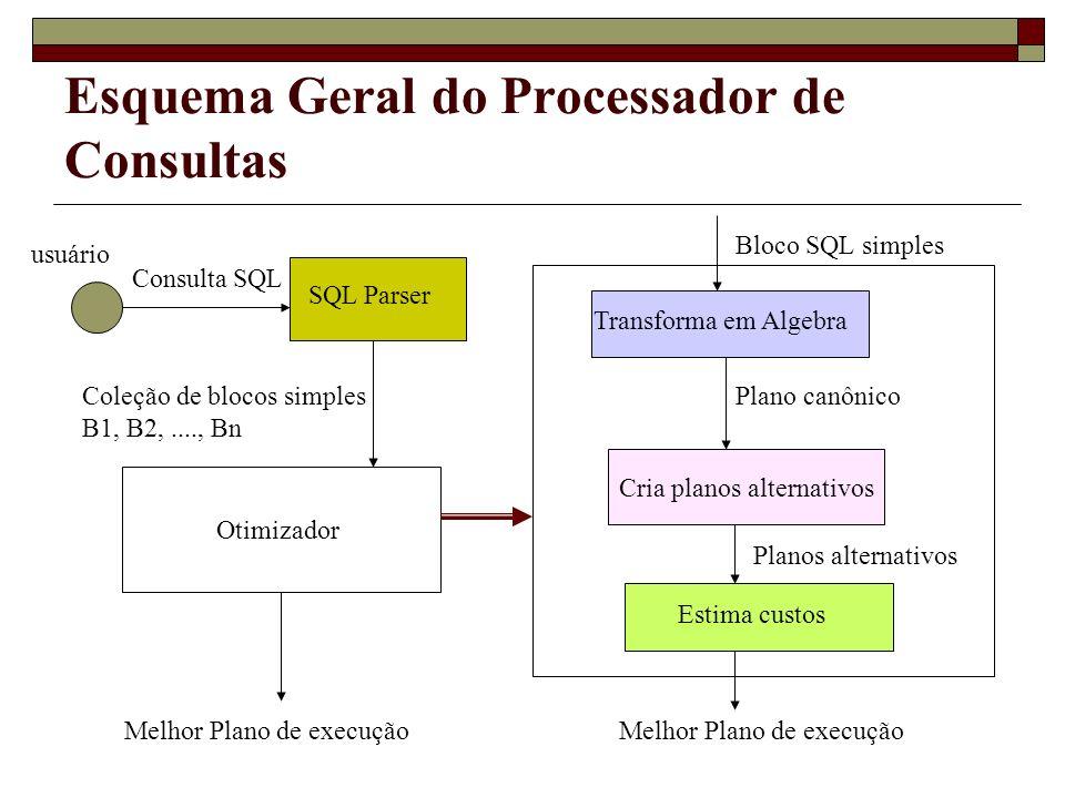Esquema Geral do Processador de Consultas