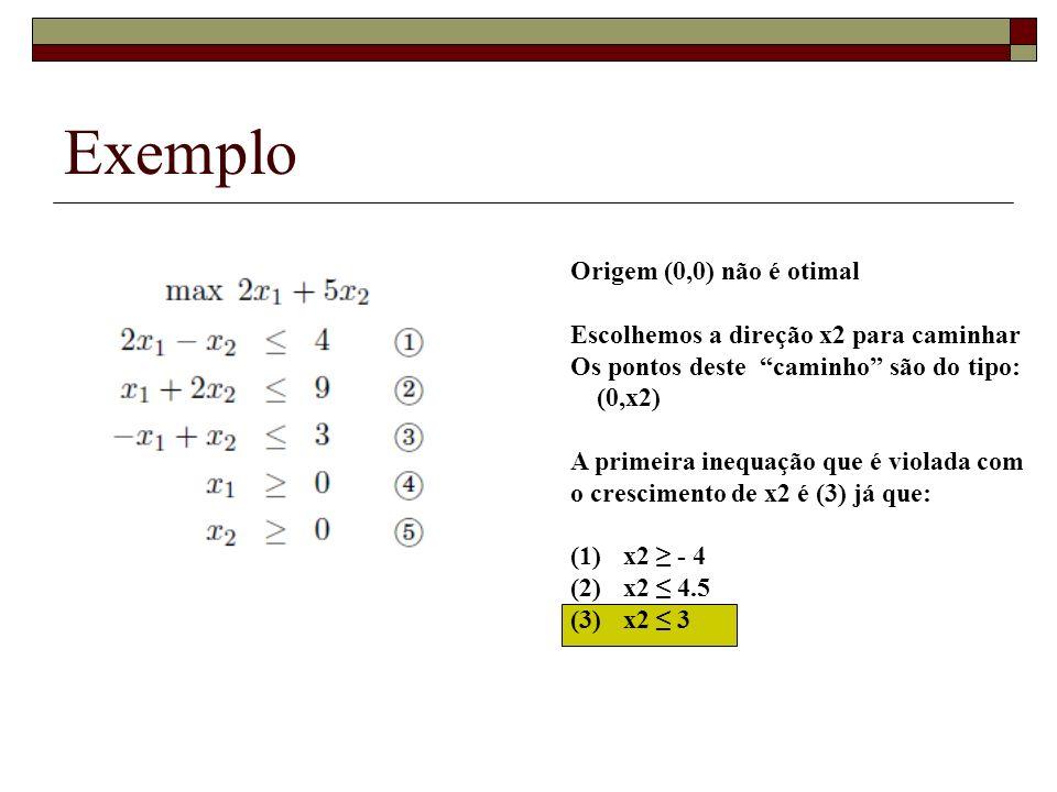 Exemplo Origem (0,0) não é otimal