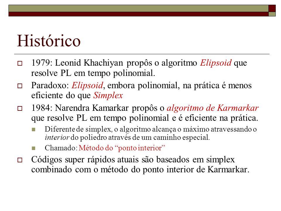 Histórico 1979: Leonid Khachiyan propôs o algoritmo Elipsoid que resolve PL em tempo polinomial.