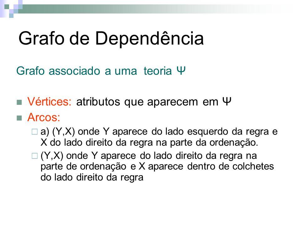Grafo de Dependência Grafo associado a uma teoria Ψ