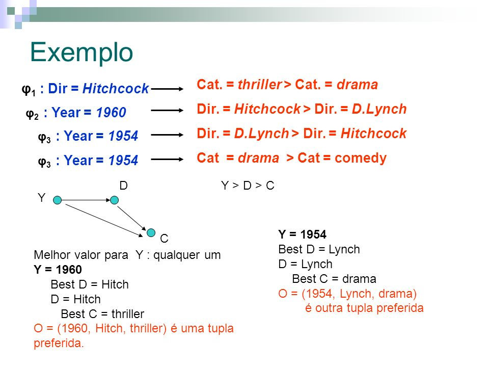 Exemplo Cat. = thriller > Cat. = drama φ1 : Dir = Hitchcock