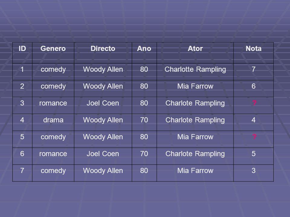 IDGenero. Directo. Ano. Ator. Nota. 1. comedy. Woody Allen. 80. Charlotte Rampling. 7. 2. Mia Farrow.