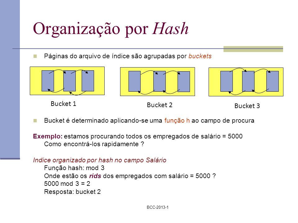 Organização por Hash Bucket 1 Bucket 2 Bucket 3