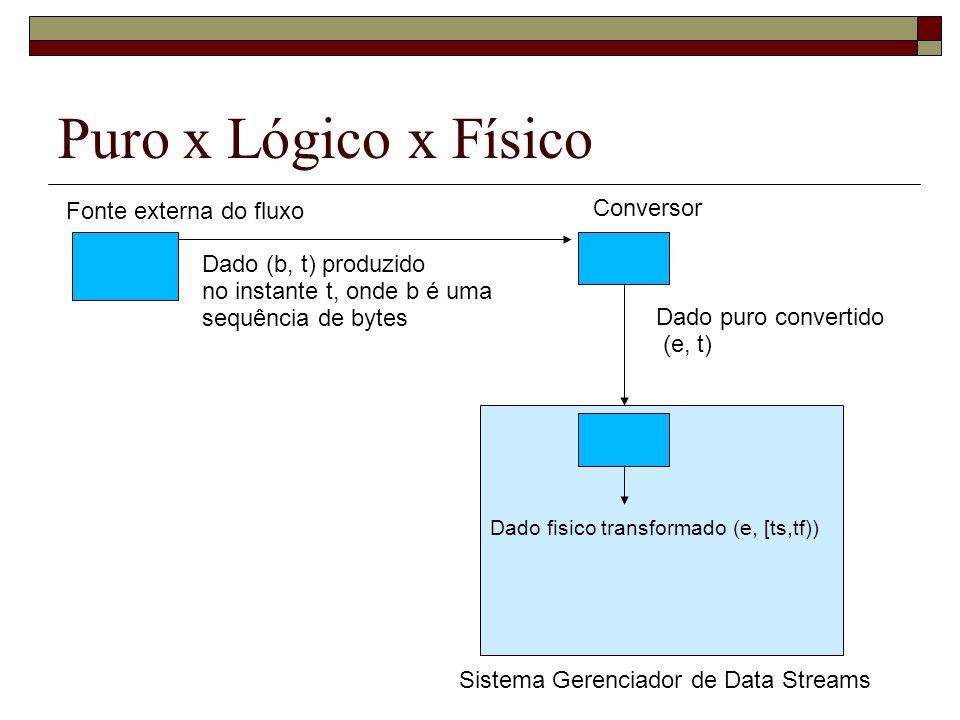 Puro x Lógico x Físico Conversor Fonte externa do fluxo