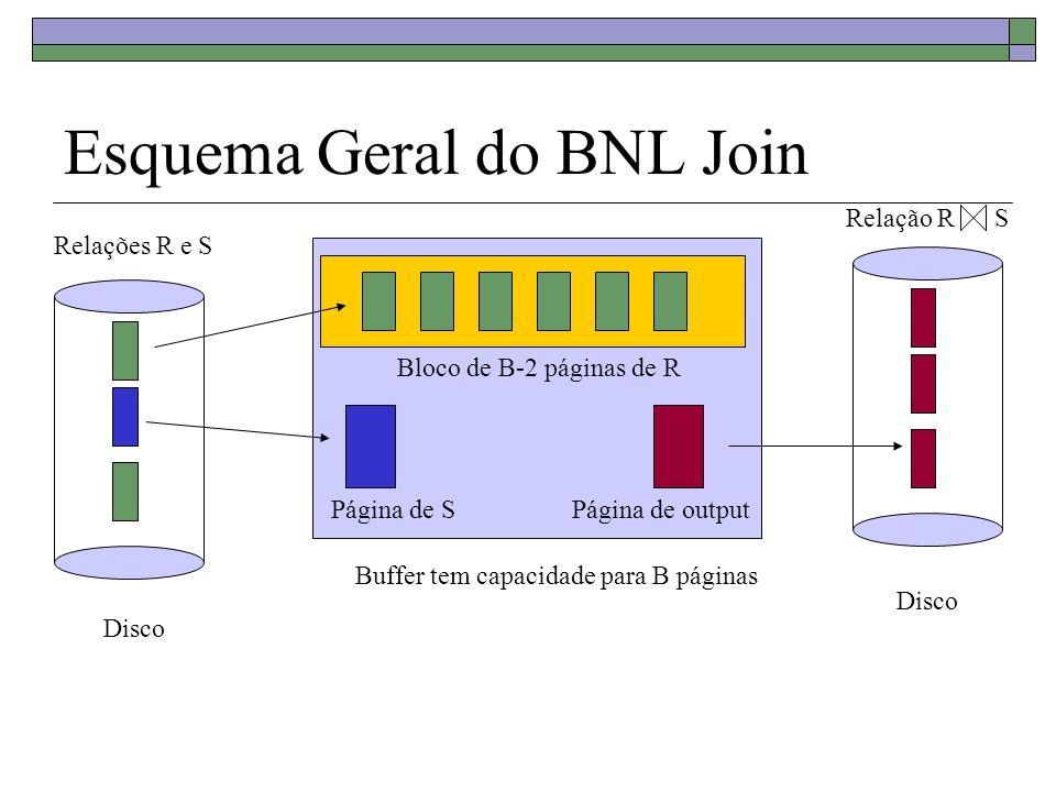 Esquema Geral do BNL Join