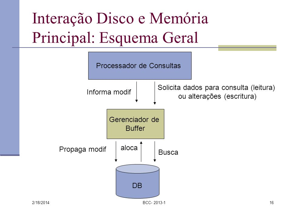 Interação Disco e Memória Principal: Esquema Geral