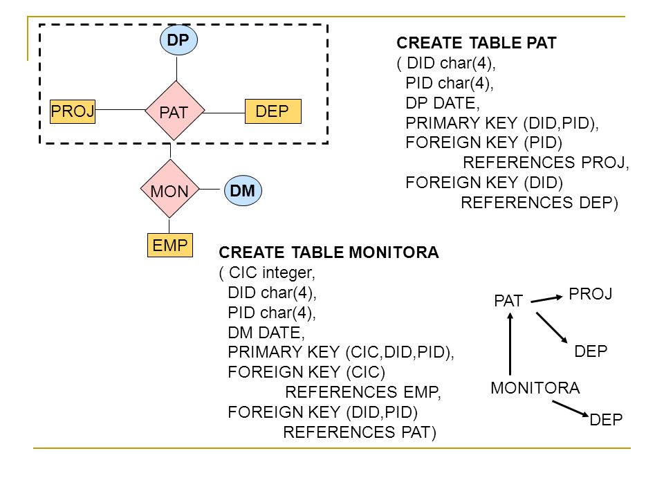 DPCREATE TABLE PAT. ( DID char(4), PID char(4), DP DATE, PRIMARY KEY (DID,PID), FOREIGN KEY (PID) REFERENCES PROJ,