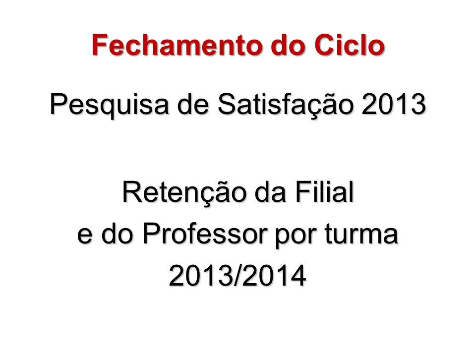 Fechamento do Ciclo Pesquisa de Satisfação 2013 Retenção da Filial e do Professor por turma 2013/2014