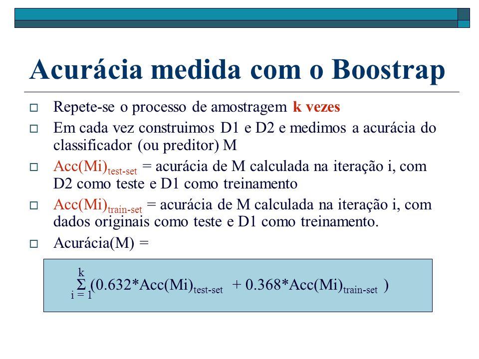 Acurácia medida com o Boostrap