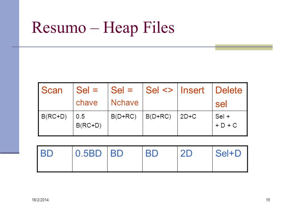 Resumo – Heap Files Scan Sel = Sel <> Insert Delete sel BD 0.5BD