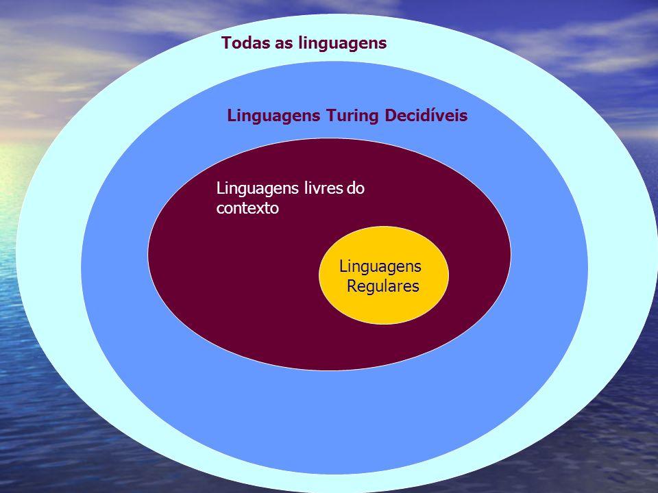 Todas as linguagens Linguagens Turing Decidíveis Linguagens livres do contexto Linguagens Regulares