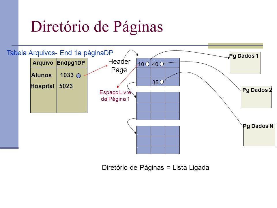 Diretório de Páginas Tabela Arquivos- End 1a páginaDP Header Page